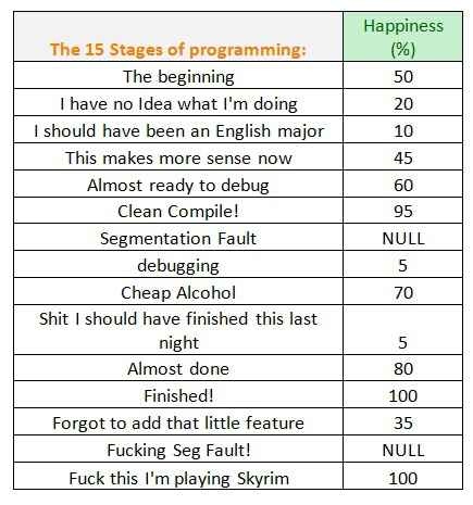 stages of programming