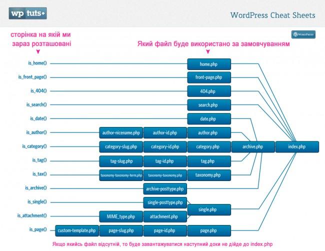 Wp cheatsheet templatemap 650x502