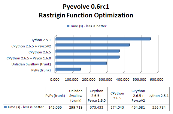 Pyevolve6rc1 benchmark